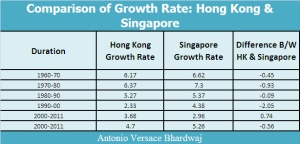 Comparison of growth rate Between Hong Kong & Singapore