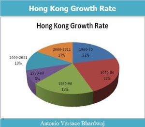 Hong Kong Growth Rate
