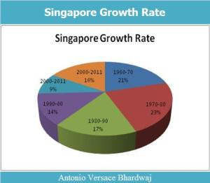 Singapore Growth Rate