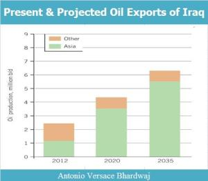 Present & Projected Oil Exports of Iraq