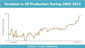 Variation in Oil Production During 2003-2012 copy