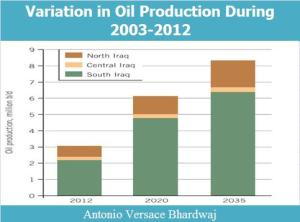 Variation in Oil Production During  2003-2012